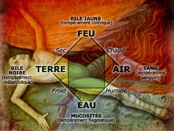 medecine_medievale_salerne_saignee_theorie_humeur_moyen-age_central
