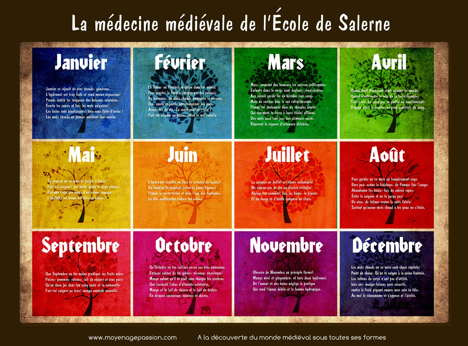 science_hygiene_medecine_medievale_salerne_mois_saignee_calendrier_moyen-age_central