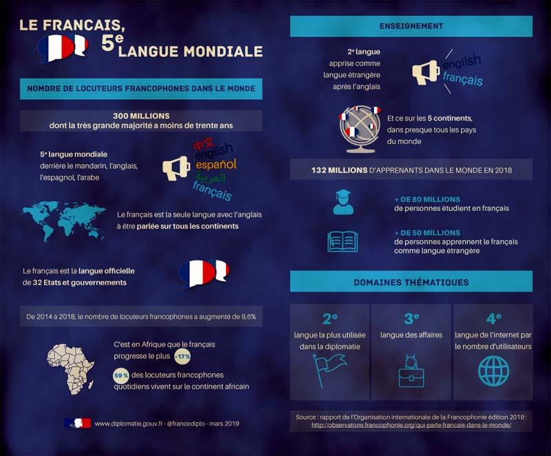 infographie-ministere-français-langue-monde-francophonie